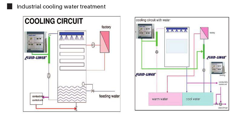 Industrial cooling water treatment