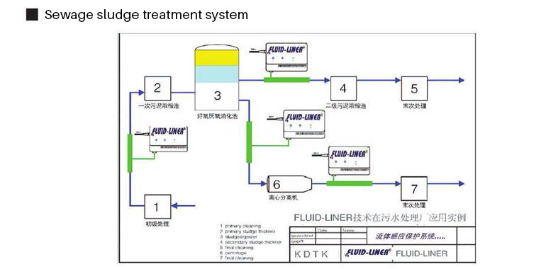 Sewage sludge treatment system