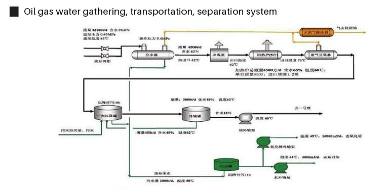 Oil gas water gathering, transportation, separation system