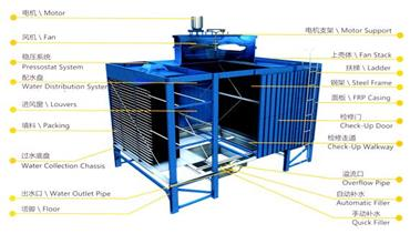 http://www.ghcooling.com/upload/image/2021-04/Open cooling tower 370.jpg